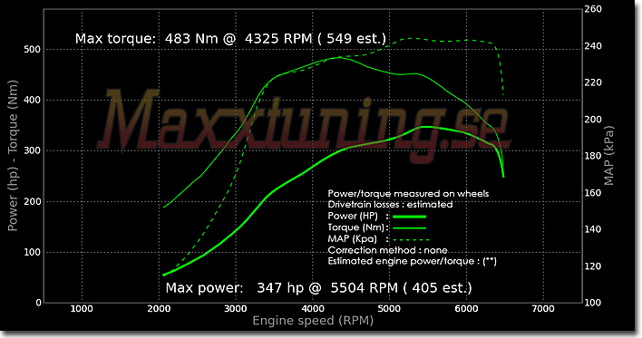 Powercurve Volvo 240 Turbo
