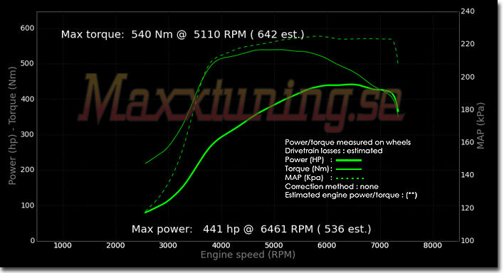Powercurve Volkswagen Golf VR6
