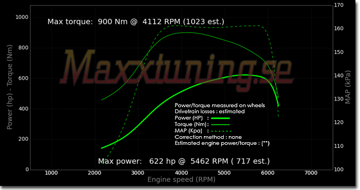 Powercurve BMW Turbo