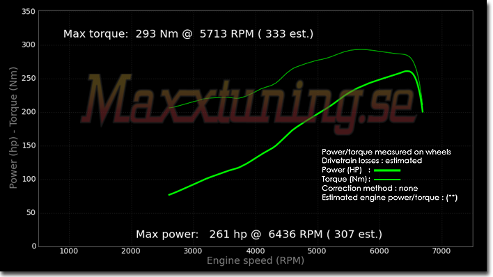 Powercurve BMW E30