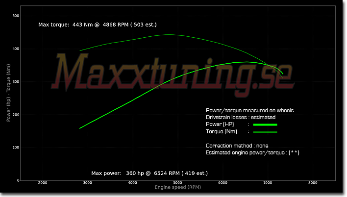 Powercurve BMW S62 V8